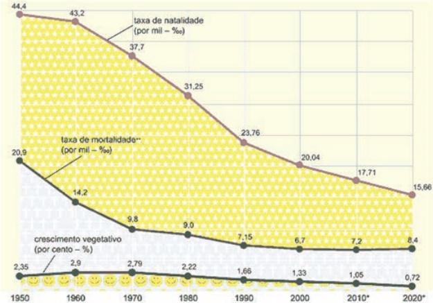 BRASIL: CRESCIMENTO VEGETATIVO 1960 - 2020