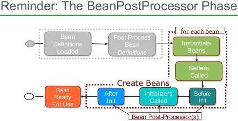 BeanPostProcessor
