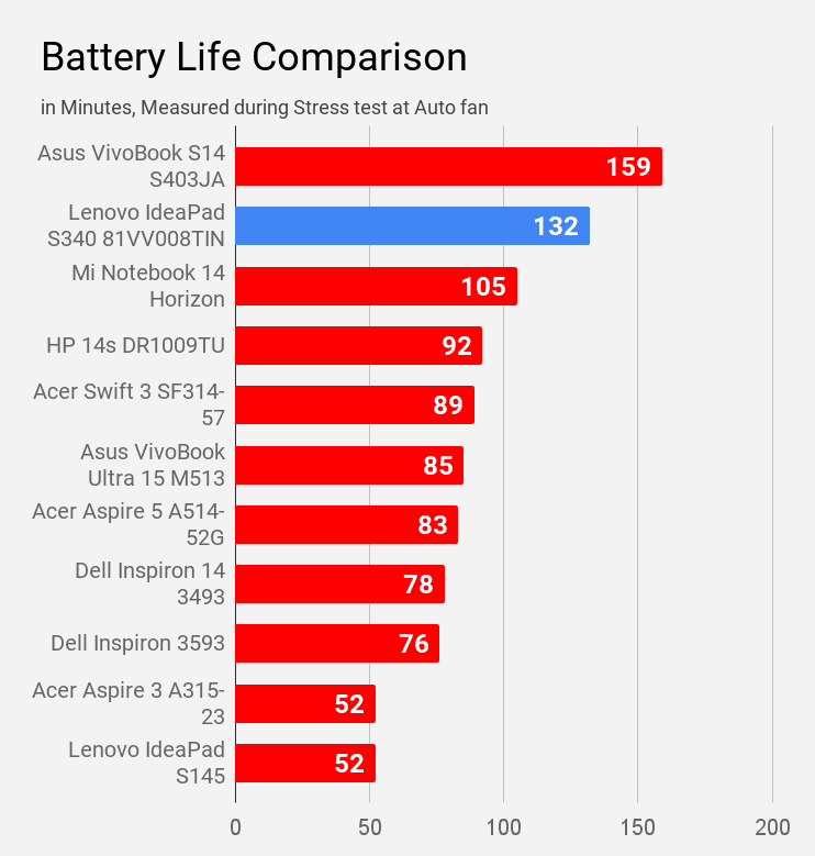 Lenovo IdeaPad S340 81VV008TIN battery life compared with other laptops during stress test at auto fan.