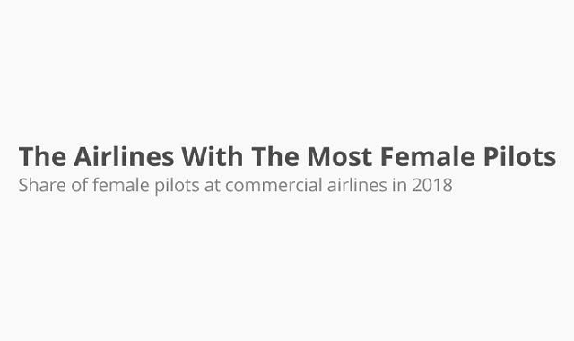 Major Airlines With The Most Female Pilots