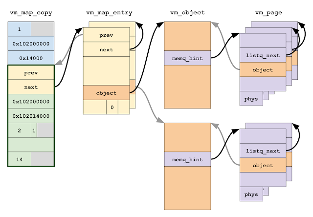 A diagram showing the heap arrangement of a vm_map_copy object of type ENTRY_LIST. The vm_map_entrys are stored in a circular doubly-linked list. Each entry holds a pointer to a vm_object describing the memory region for that entry. Each vm_object contains a singly-linked list of vm_pages describing the physical pages backing the memory object.