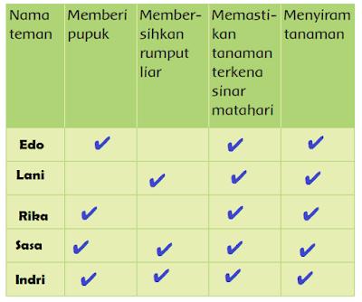 kegiatan merawat tanaman yang pernah dilakukan temanmu www.jokowidodo-marufamin.com