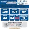 Elesbão Veloso: Casos confirmados da COVID-19 chega a 78; surgem 2 novos casos nas últimas 24h.