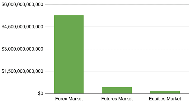 how much is the forex market worth 2020 - 2021