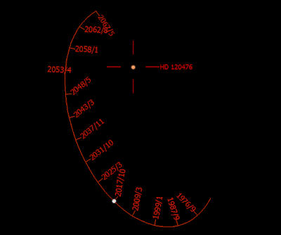partial orbit diagram of HD 120476