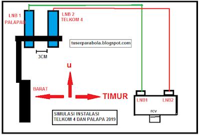Perhatikan warna kabel, kemudian samakan dengan pengturan antena pada receiver