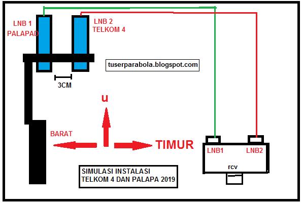 cara menggabungkan satelit palapa d dan telkom 4