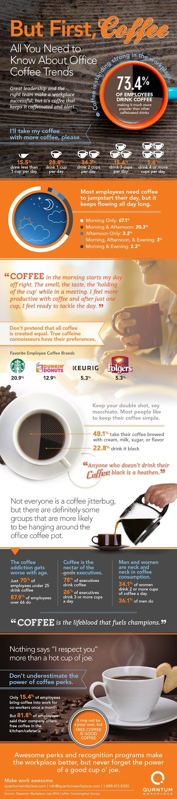But First, Coffee - All You Need To Know About Office Trends Infographic