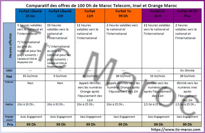 comparatif forfaits 100 dhs mobiles