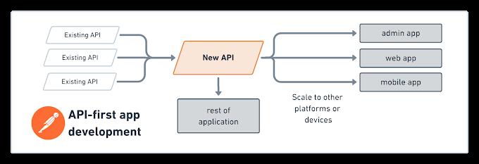 API-first software development for modern organizations