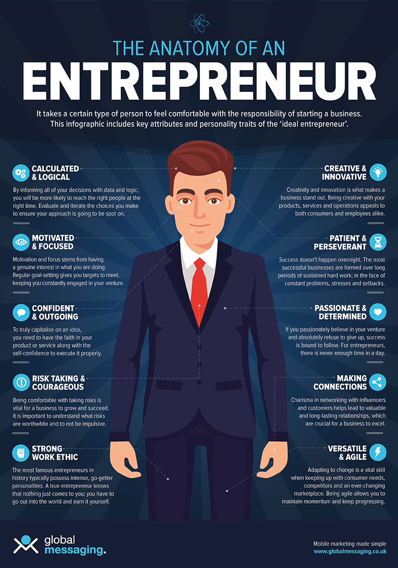 Traits and Characteristics of an Entrepreneur