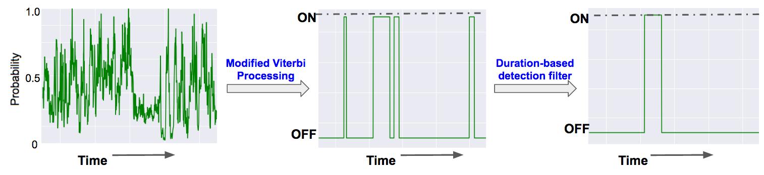 Visualization of the Viterbi Algorithm