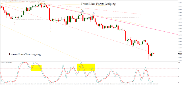 Trend Line Forex Scalping