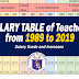 Salary Table of Teachers from 1989 to 2019