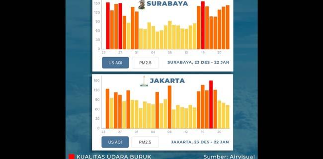 Risma Klaim Udara Surabaya Lebih Baik Dari Jakarta, Bagaimana Data Sesungguhnya?