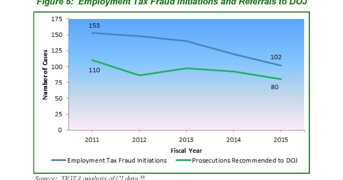 Federal Tax Crimes Tigta Report On Criminal Enforcement Against