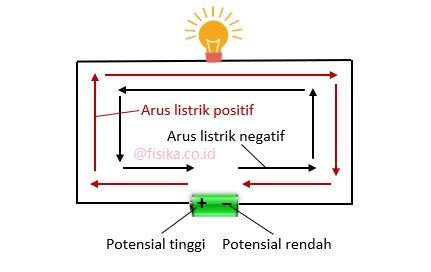 arah arus listrik