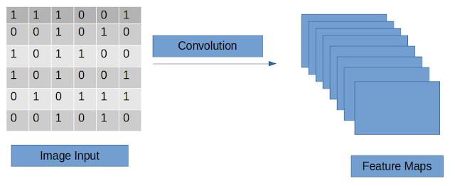 Convoluitonal Neural Network