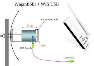 Antena Penangkap Sinya Wifi Jarak Jauh