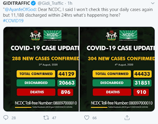 Nigerians call out NCDC after it reported 11,188 difference in DISCHARGE cases in 24HOURS