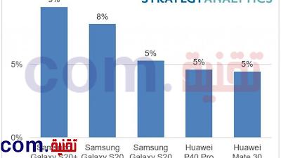 iPhone 12 ... هاتف 5G الأكثر مبيعًا في العالم