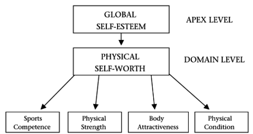 Self esteem and physical contact