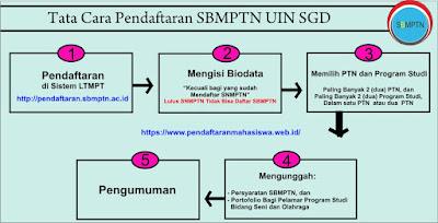 SBMPTN UIN Bandung