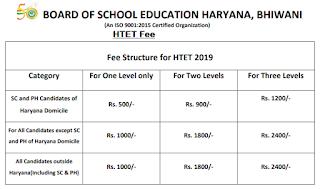 Fee for HTET 2019