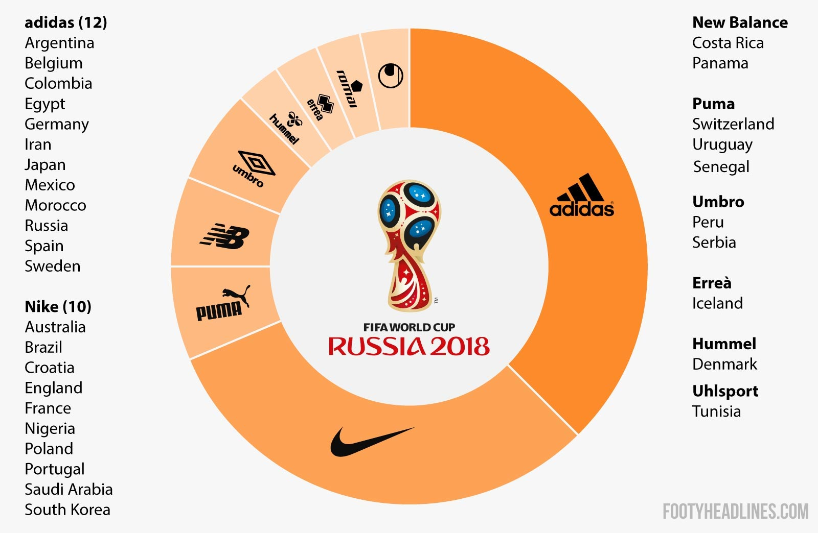 520f0f22fb8 Constantly updated with the latest available info and leaks, the 2018 World  Cup Kit Overview is the place see what every team will wear in Russia next  year.
