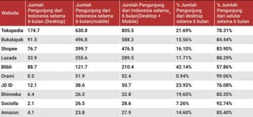 Inilah Daftar Situs Belanja Online yang Sering Dibuka Orang Indonesia