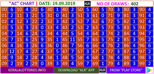 Kerala Lottery Results Winning Numbers Daily AC Charts for 402 Draws on 19.09.2019