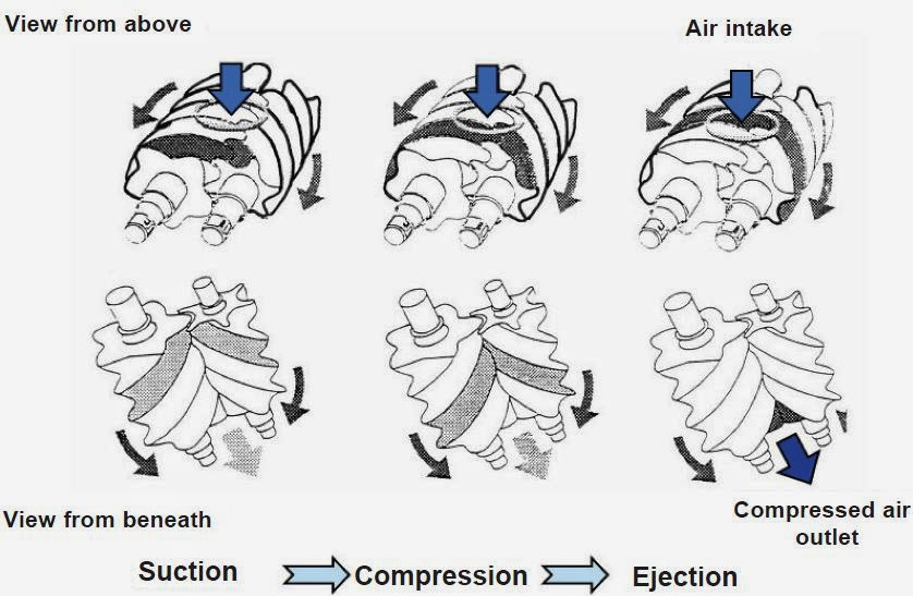 Compressed Air Intelligence: Compressed Air Basics Part 4