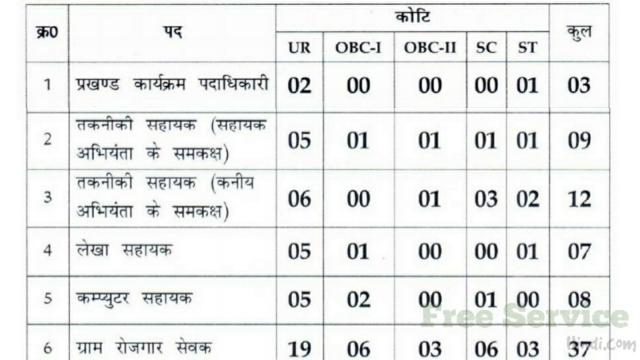 Drda Chatra Recruitment 2020, Chatra Manrega Recruitment
