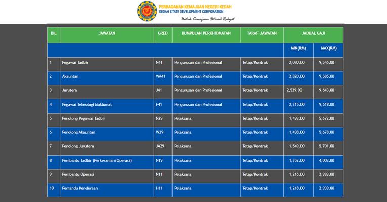 Jawatan Kosong di Perbadanan Kemajuan Negeri Kedah