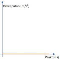 grafik percepatan dengan waktu