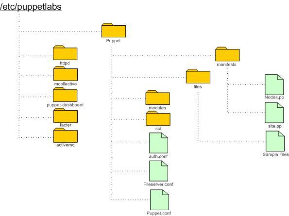 Checkspace Ramblings: Puppet Enterprise Server ...