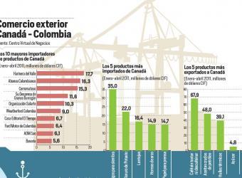 9a561a5ec Comienza a regir mercado libre Colombia-Canadá