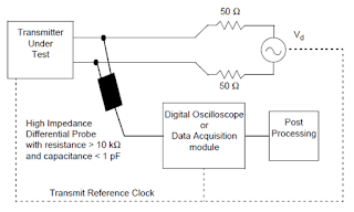 This depicts the setup for the Automotive Ethernet transmitter distortion test