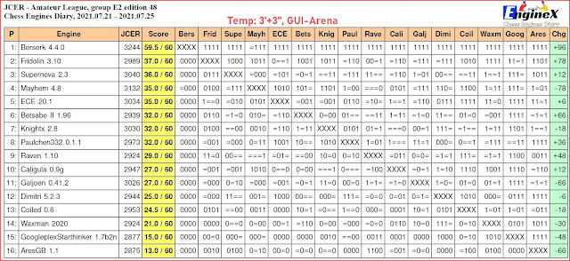 Chess Engines Diary - Tournaments 2021 - Page 11 2021.07.21.E2.ed.48