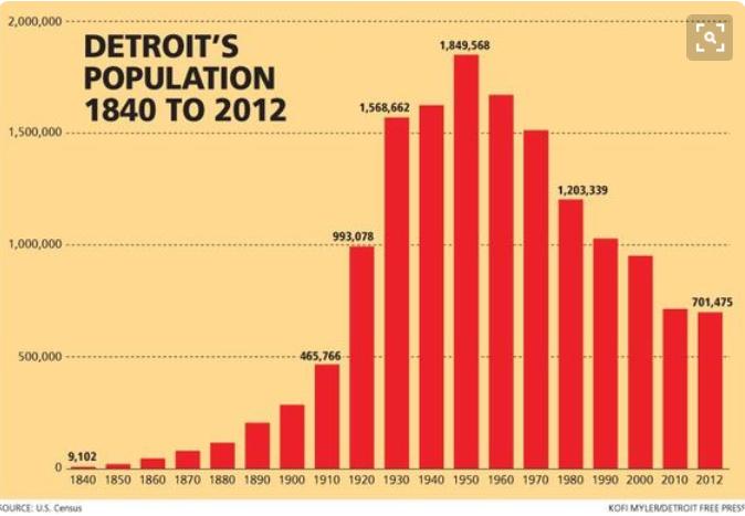 Ville En Declin Dont Detroit