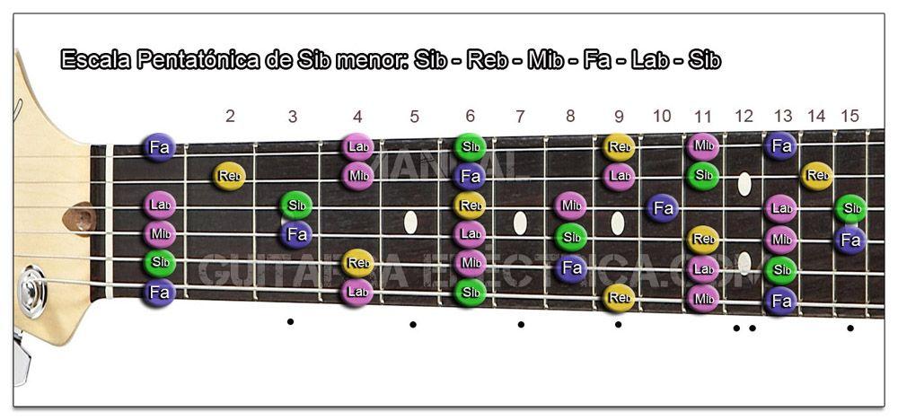 Escala Guitarra Si bemol menor Pentatónica - Bb m