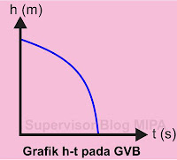 Grafik Hubungan Ketinggian terhadap Waktu (Grafik h – t) GVB