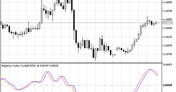 Mt5 forex analysis