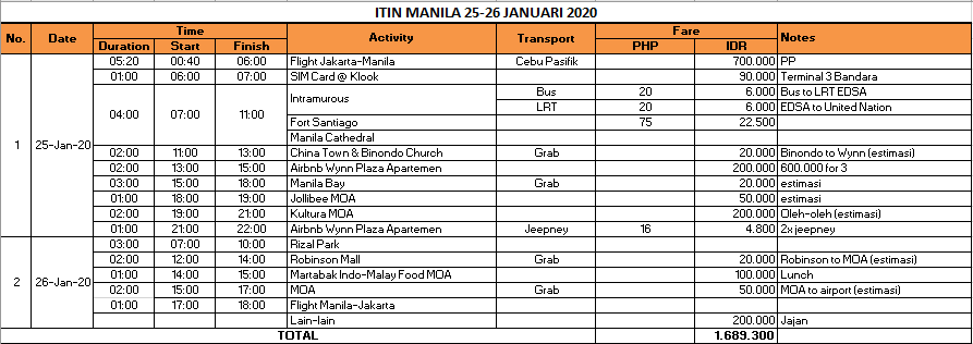 Itinerary Manila