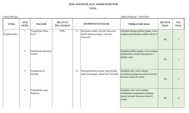 Kisi-kisi Soal Penilaian Akhir Semester 2 Kelas 1 Tema 7 SD/MI