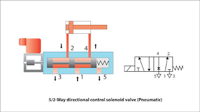 5-way-2-Position-directional-control-valve-Pneumatic