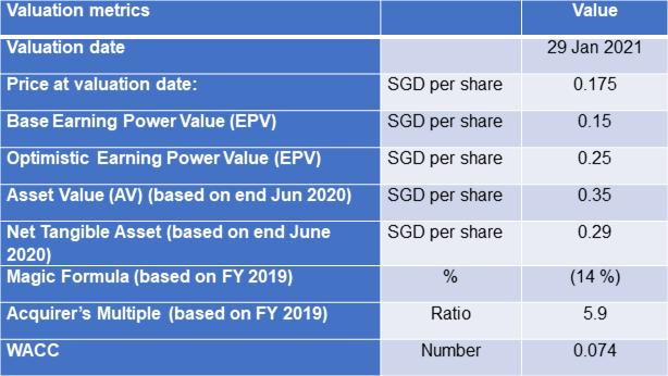 New Toyo valuation metrics