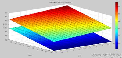 เปรียบเทียบโซน 2 ที่สร้างจากสูตร Kravonen กับสูตร HRmax