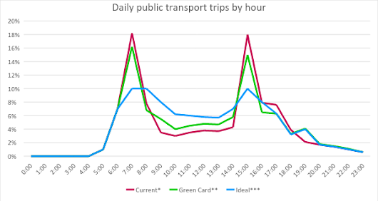 A Policy A Day: Public Transport Incentives
