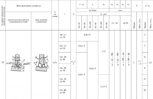 ГОСТ 11534-75-Т7